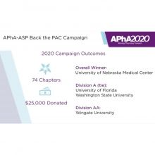 APhA-ASP Annuals 2020: Back the PAC Campaign